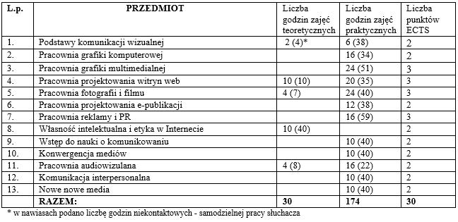 Ashampoo_Snap_sroda-4-sierpnia-2021_16h14m30s_002_program-studi�w-podyplomowych-komunikacja-intermedialna.docx-Word Rekrutacja na studia podyplomowe - komunikacja intermedialna